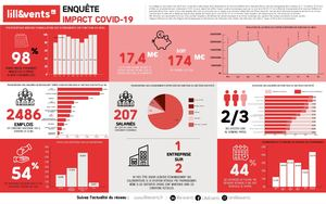 Lille Events Infographie Enquete 2 29 11